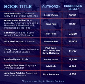 Paltry sales by right-wing authors