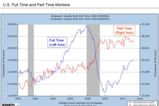 How many full-time jobs have been replaced by part-time jobs since the Great Recession.