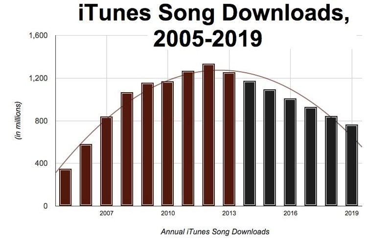 Bite of the Apple: First iPods, Now iTunes?   All Gone